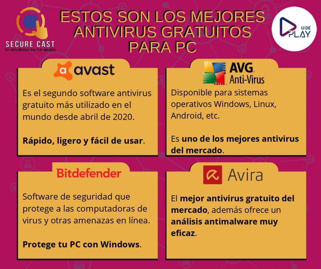 El antivirus